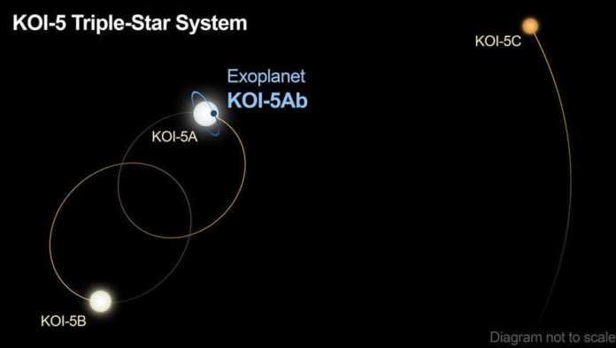 La NASA descubre un misterioso exoplaneta con tres soles