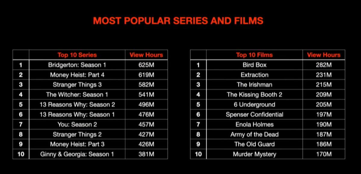Series y películas originales de Netflix más vistas, según número de visualizaciones
