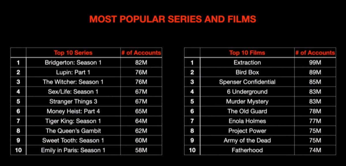 Series y películas originales de Netflix más vistas, según número de cuentas